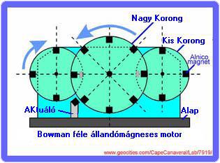 bowman1 2.4.19. Bowman állandó-mágneses motorja