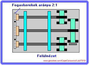 bowman2 2.4.19. Bowman állandó-mágneses motorja