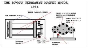 tnbmm 2.4.19. Bowman állandó-mágneses motorja