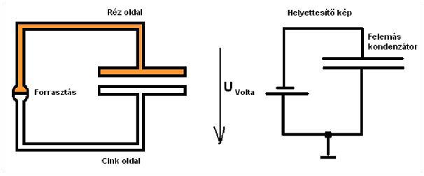 Volta1 8.4. Joubert Attila: Felemás kondenzátor