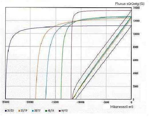 magn2 2.4.9.5. A ritka földfém alapú mágnesekről