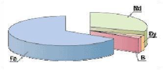 magn3 2.4.9.5. A ritka földfém alapú mágnesekről