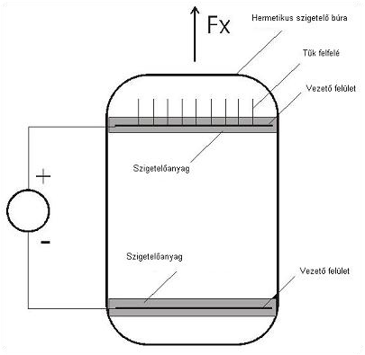xf 3.1.3.3. Egy működő modell