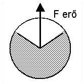 Frol_1 3.1.3.1. Működési elv