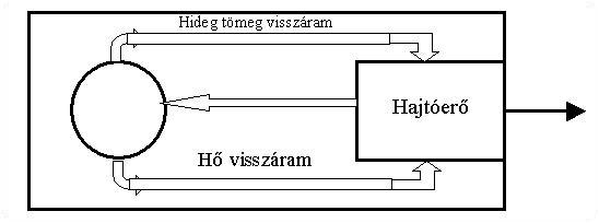 Frol_2 3.1.3.1. Működési elv