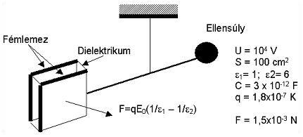 Frol_7 3.1.3.1. Működési elv