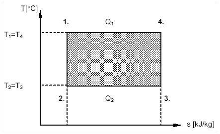Carnot 2.4.5.11.2. Gőzturbina