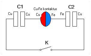 kondis 8.5. Vferi: Energia kinyerése a kontaktpotenciálból