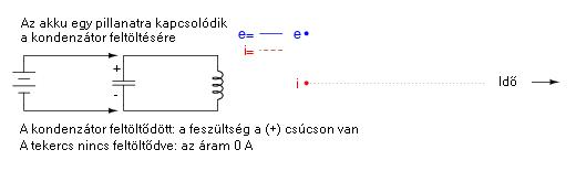 rezg1 2.4.12.1. A rezgőkörökről általában