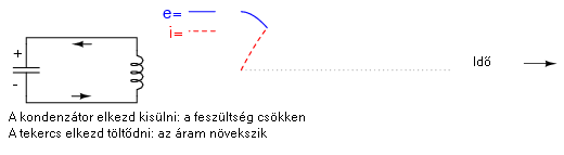 rezg2 2.4.12.1. A rezgőkörökről általában