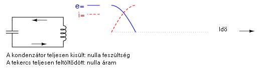 rezg3 2.4.12.1. A rezgőkörökről általában