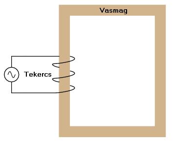 trafo1 2.4.12.4. A transzformátorokról általában