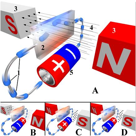 Hall_effect 2.4.13.3. A Hendershot generátor működési elve