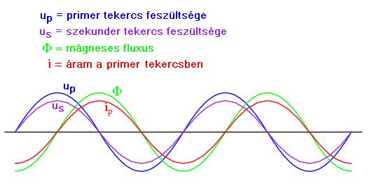 trafo6 2.4.12.4. A transzformátorokról általában