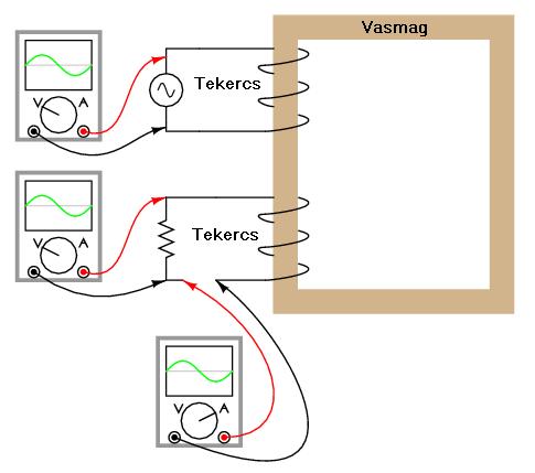 trafo7 2.4.12.4. A transzformátorokról általában
