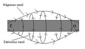 page1-2 2.4.1.7. A víz és a mágnesesség