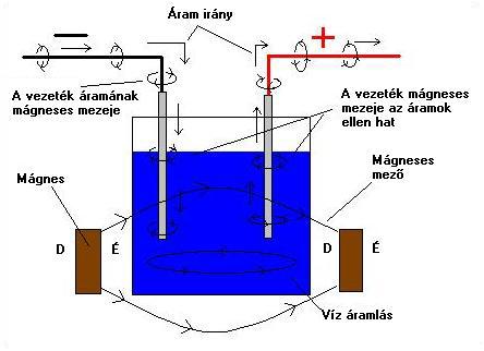 page4-2 2.4.1.7. A víz és a mágnesesség