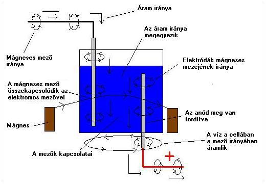page6-1 2.4.1.7. A víz és a mágnesesség