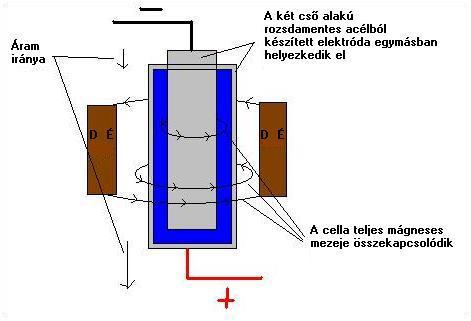 page6-2 2.4.1.7. A víz és a mágnesesség