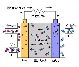 fctype_AFC 2.4.7.4. Saját üzemanyag cella építése
