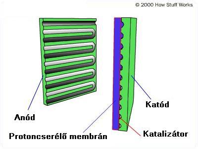 fuel-cell-parts 2.4.7.2. Az üzemanyag cella működési elve