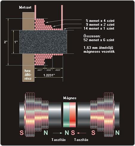 NEOGEN_Electrical_3 2.4.21.1. Működési elv
