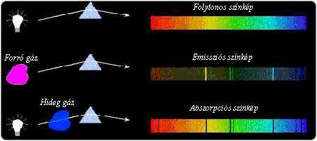 spekt2 2.4.8.2. A Kvantummechanika alapjai