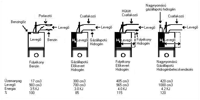 HA4 2.4.1.2. Hidrogénmotorok