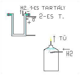elektroliz_25E1l_25F3 2.4.1.11.40. Kísérletek a hidrogén elégetésével