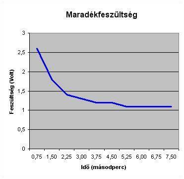 vizbonto-maradekfesz 2.4.1.11.8. Impulzusos vízbontás 2