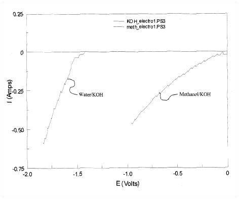 szab_2 2.4.1.5.1. Alacsonyfeszültségű vízbontás