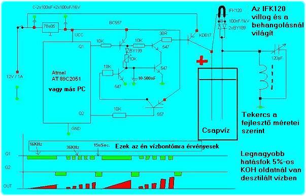 Ding3 2.4.1.11.21. Kísérletek a Dingle féle elektrolizálóval