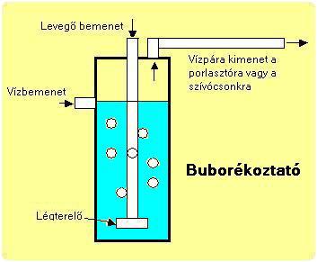buborekoz 2.4.1.8. Buborékoztató készülék