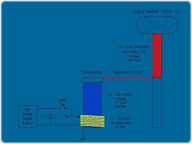 magnifierrajz-full 2.4.18.6.5. Erősítő Adó kísérlet