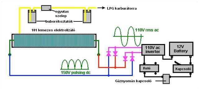 DC_elektrolizis 2.4.2.1. A vízbontó általános felépítése