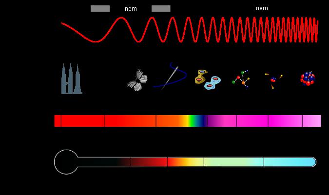 hullamok-sugarzasok Gammasugárzás