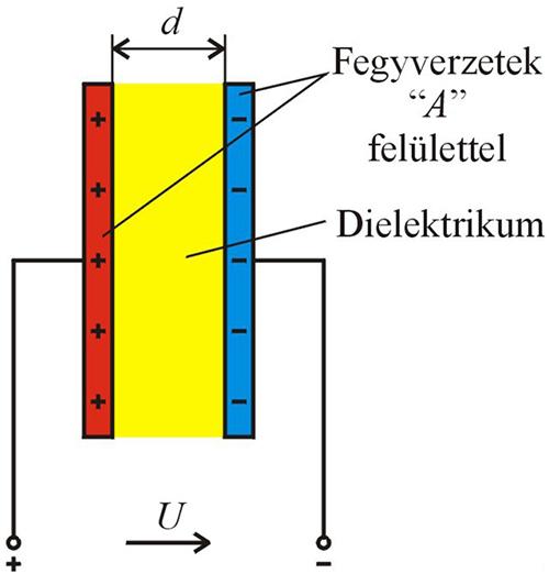 sikkondenzator Kondenzátorok